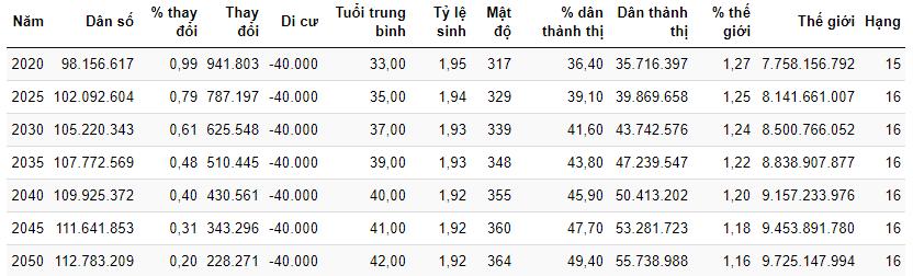 Ước tính dân số của Việt Nam