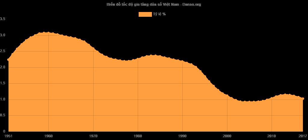Lưu ý: Những số liệu trong biểu đồ và bảng sau đây được lấy theo mốc thời gian ngày 1 tháng 7 hằng năm, có chút khác biệt với những số liệu ở trên.