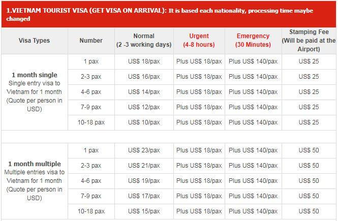 Vietnam Visa Service Fees In Australia